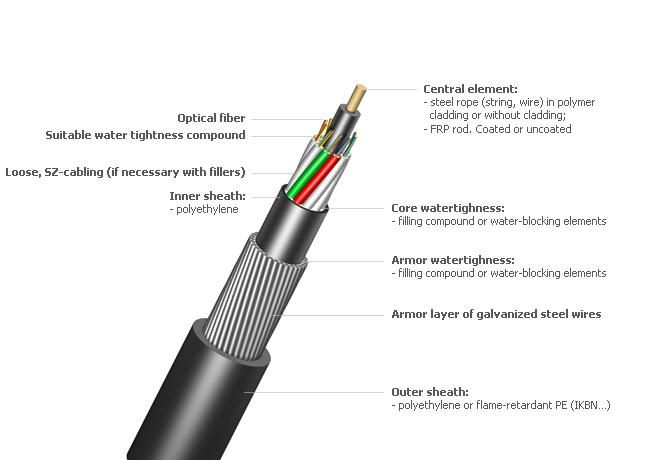 2-144C GYTA33 Underwater Outdoor Fiber Optic Cable With Steel Armored for Submarine